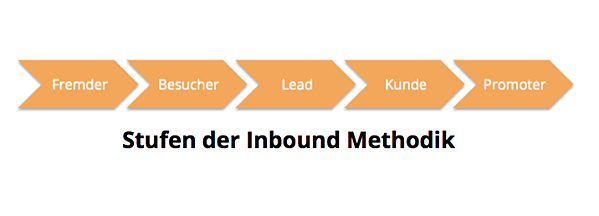 Inbound Marketing Methodik Verlauf